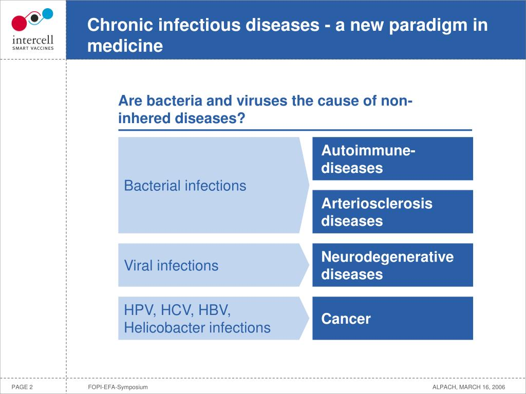 Chronic infectious diseases - a new paradigm in medicine