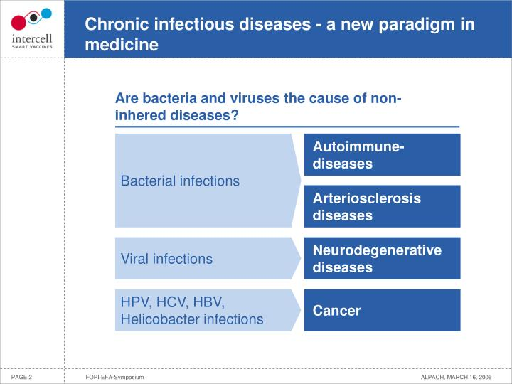 Chronic infectious diseases a new paradigm in medicine