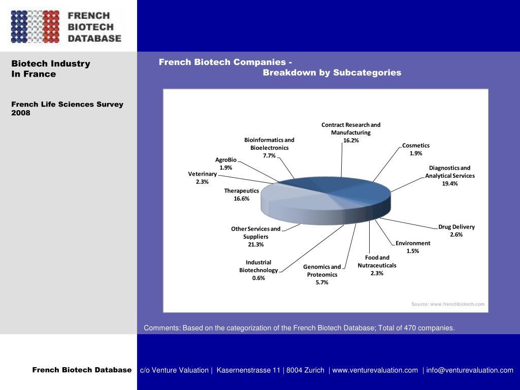 French Biotech Companies -