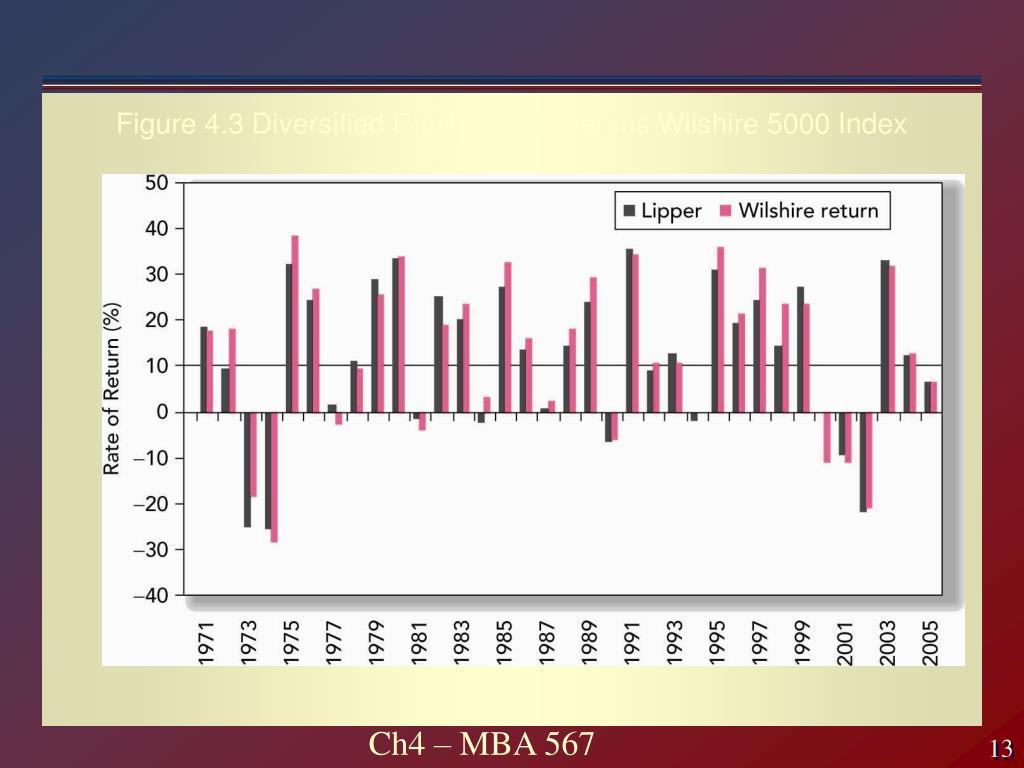 Figure 4.3 Diversified Equity Funds versus Wilshire 5000 Index