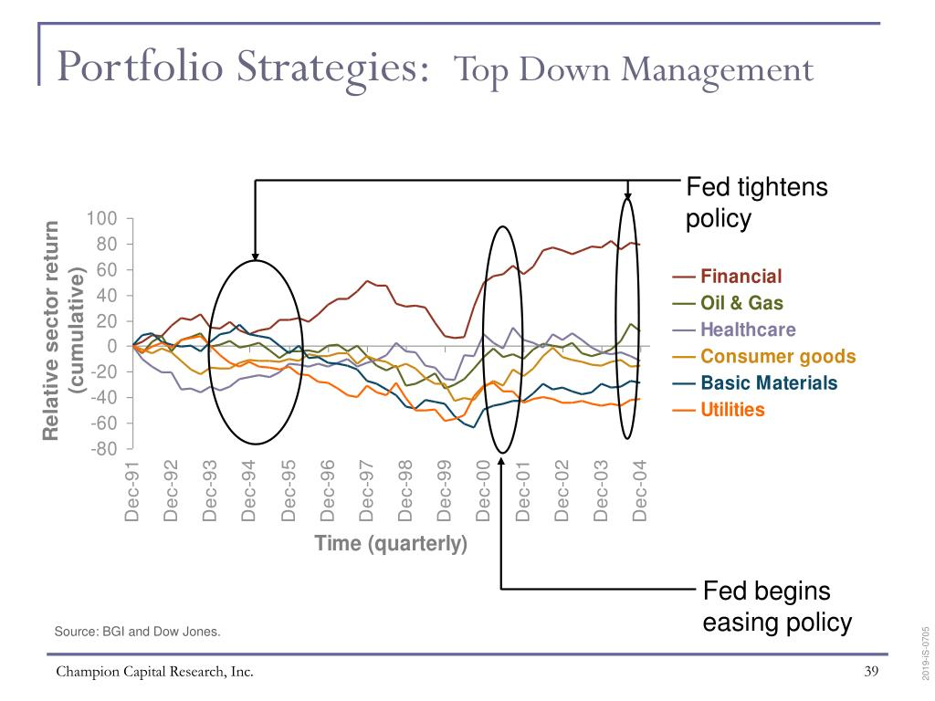 Fed tightens policy