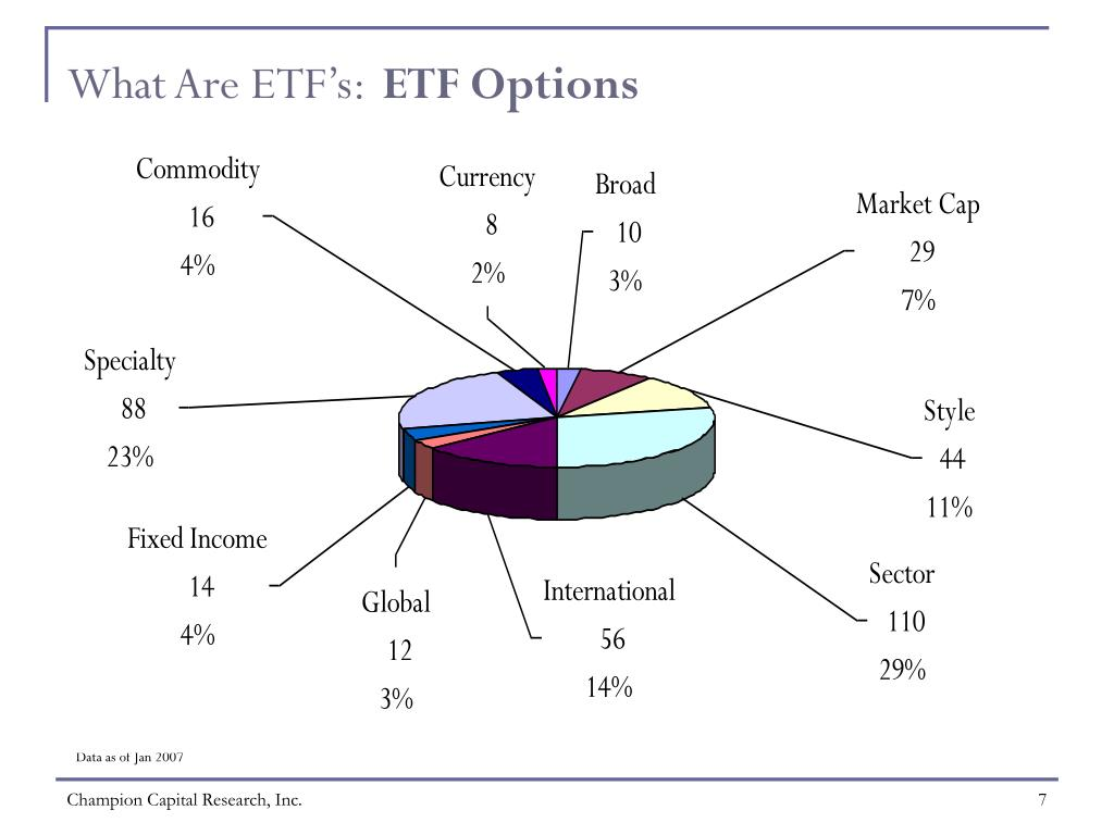 What Are ETF's: