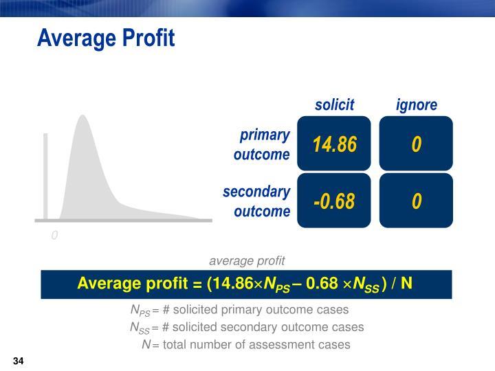 Average Profit