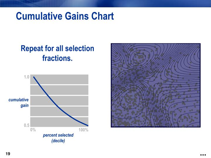 Cumulative Gains Chart