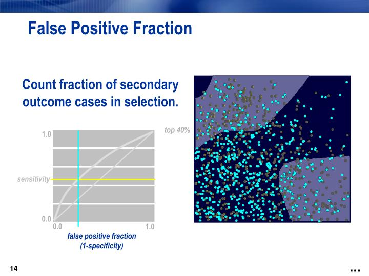 False Positive Fraction