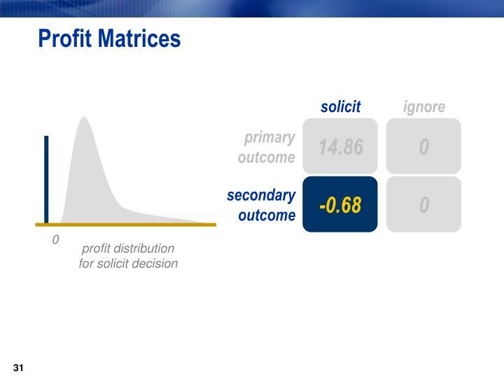 Profit Matrices