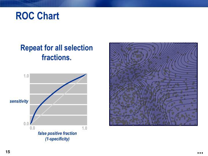 ROC Chart