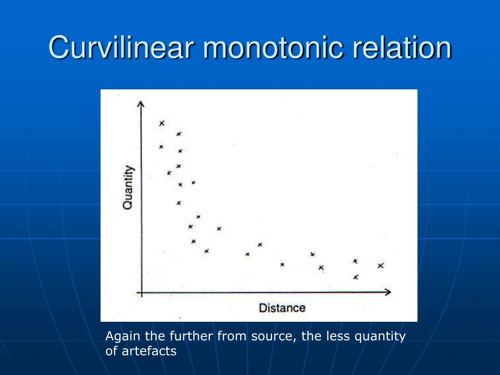 Curvilinear monotonic relation