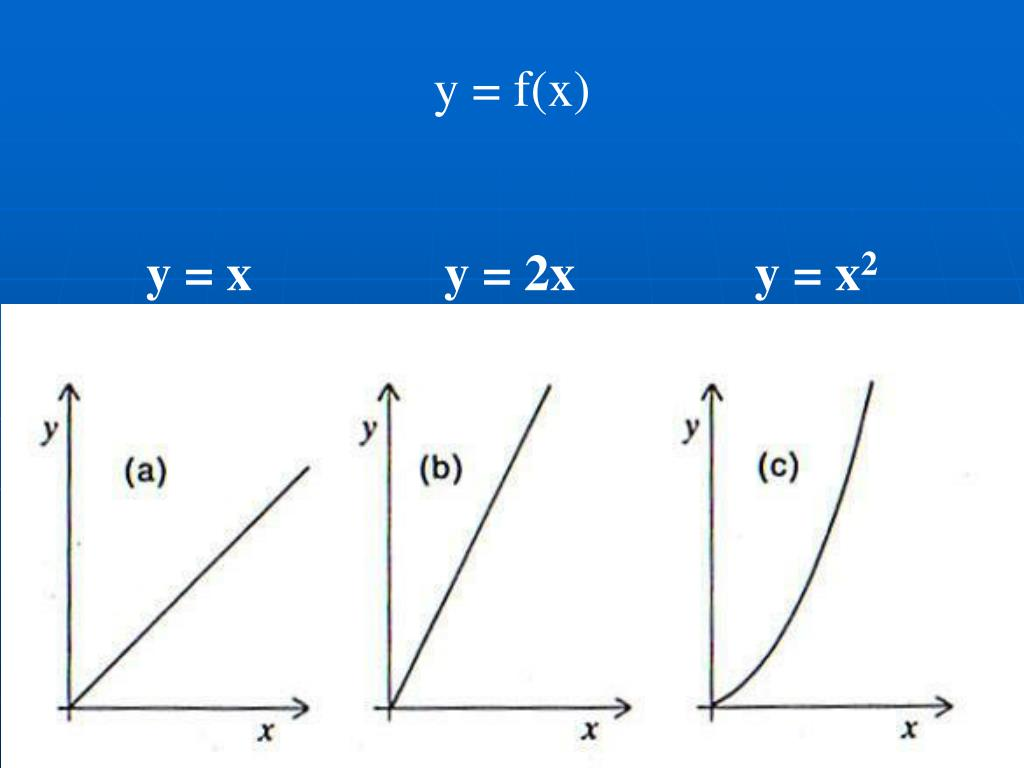 y = f(x)