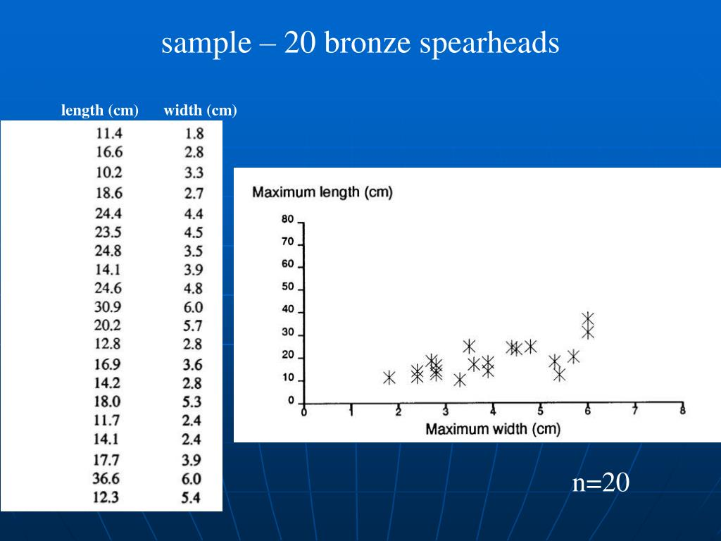 sample – 20 bronze spearheads