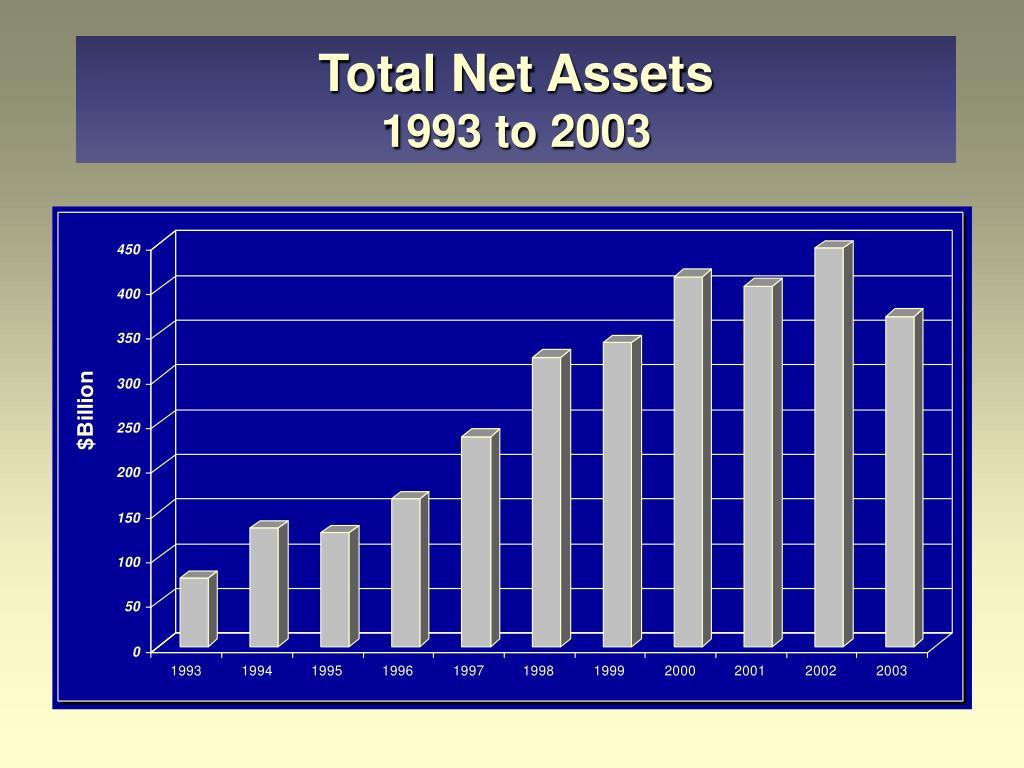 Total Net Assets