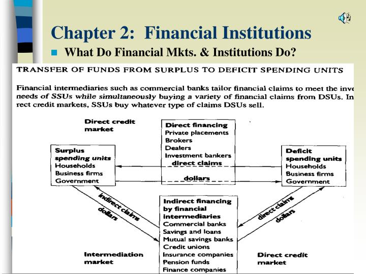 Chapter 2 financial institutions