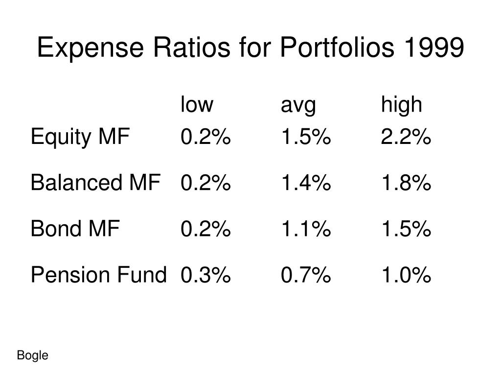 Expense Ratios for Portfolios 1999
