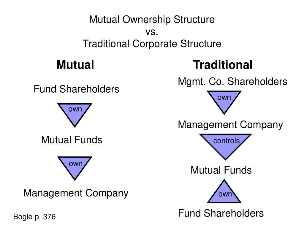 Mutual Ownership Structure