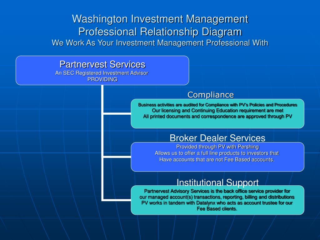 Washington Investment Management