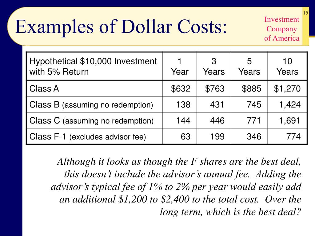 Examples of Dollar Costs: