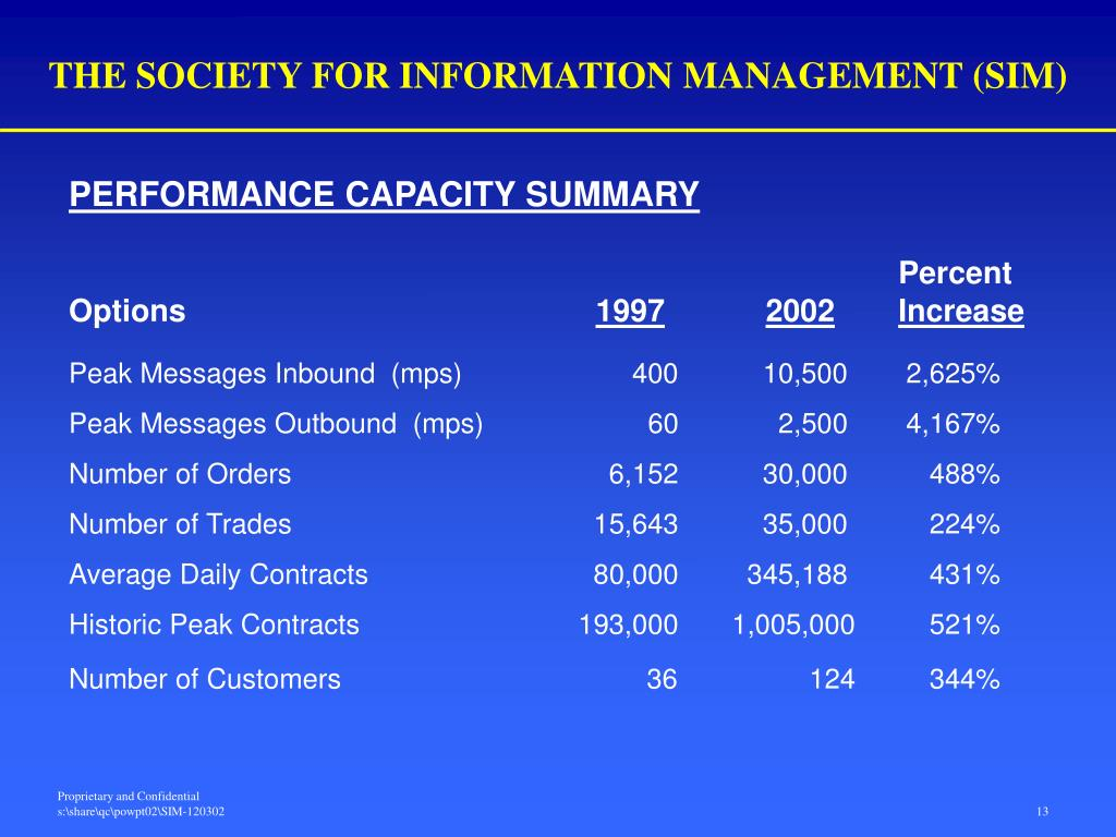 THE SOCIETY FOR INFORMATION MANAGEMENT (SIM)