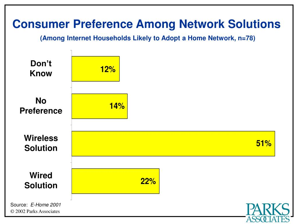 Consumer Preference Among Network Solutions