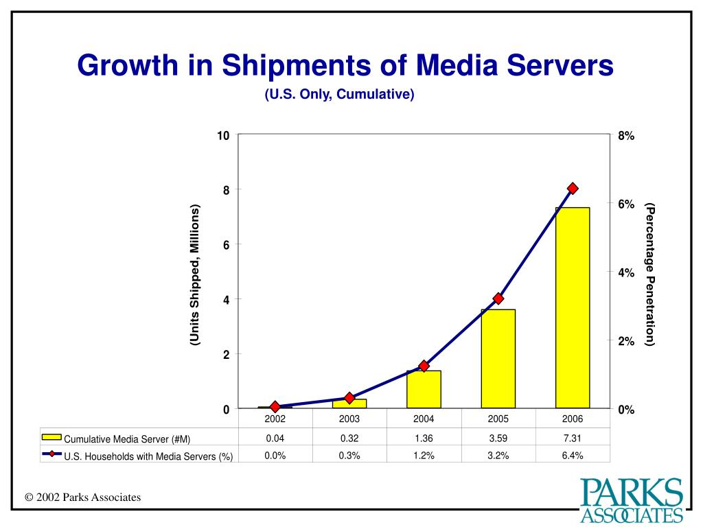 Growth in Shipments of Media Servers