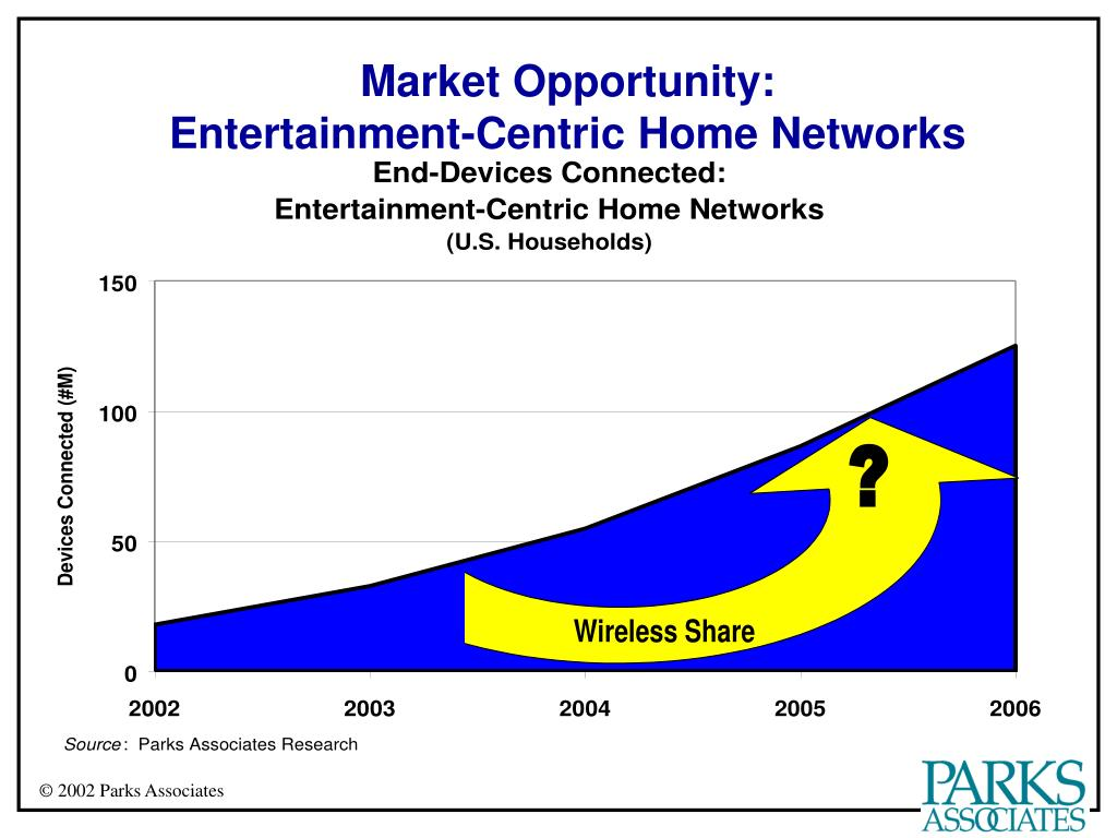 Market Opportunity: