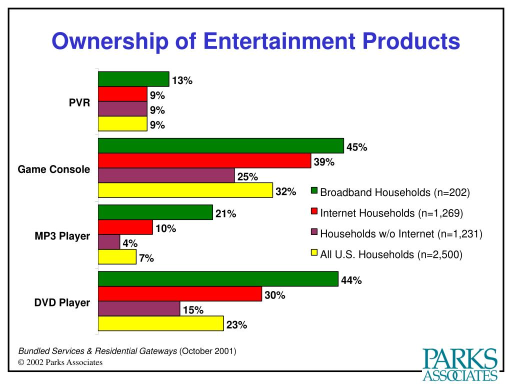 Ownership of Entertainment Products