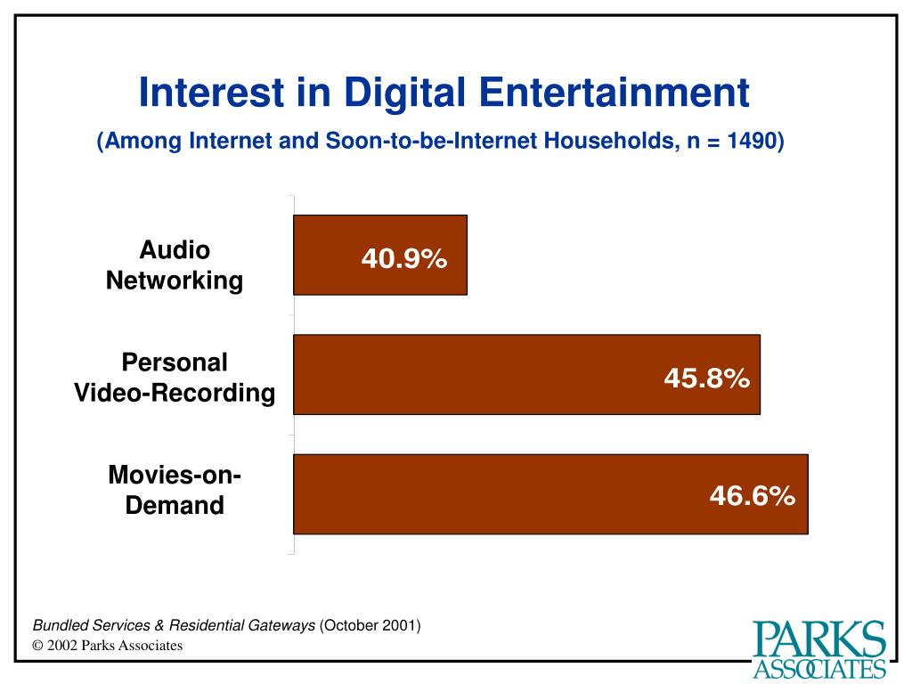 Interest in Digital Entertainment