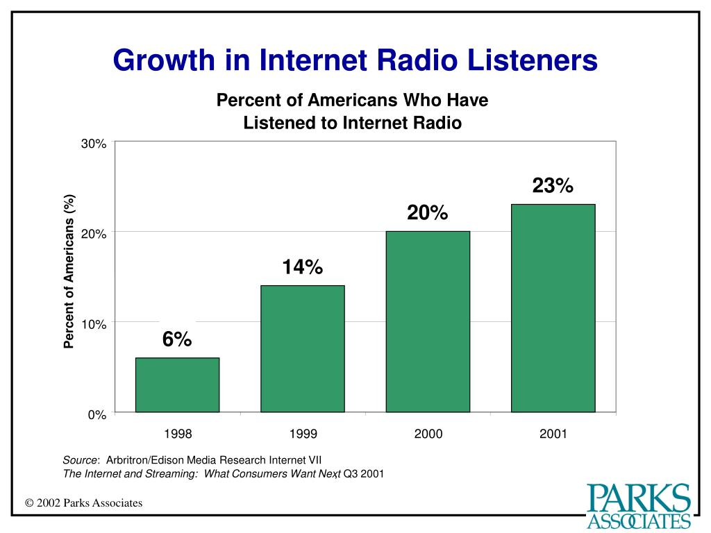 Growth in Internet Radio Listeners