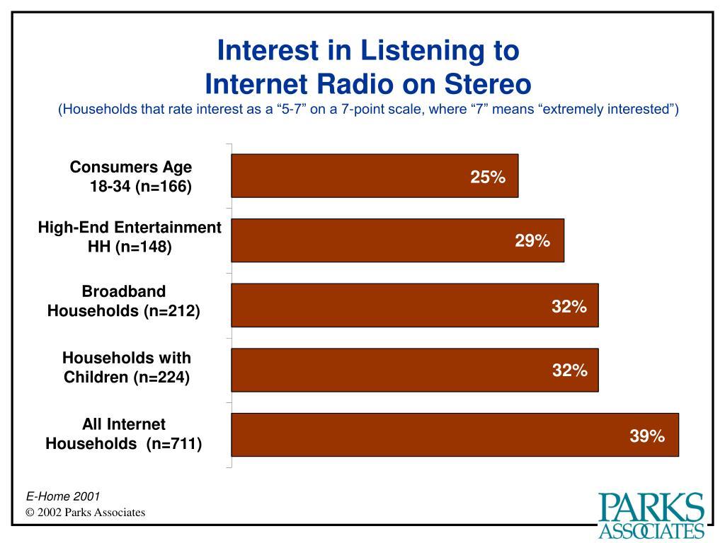 Interest in Listening to