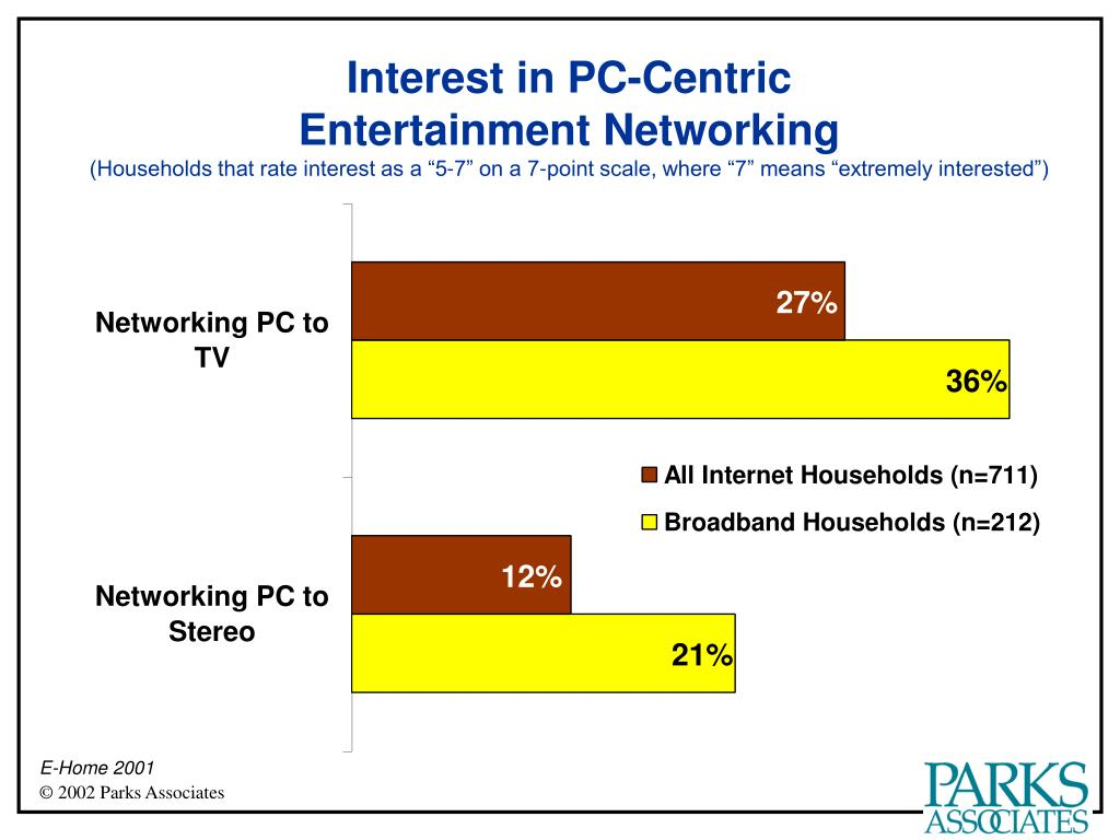 Interest in PC-Centric