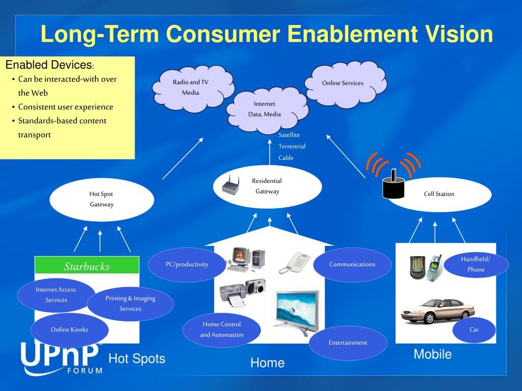 Long-Term Consumer Enablement Vision