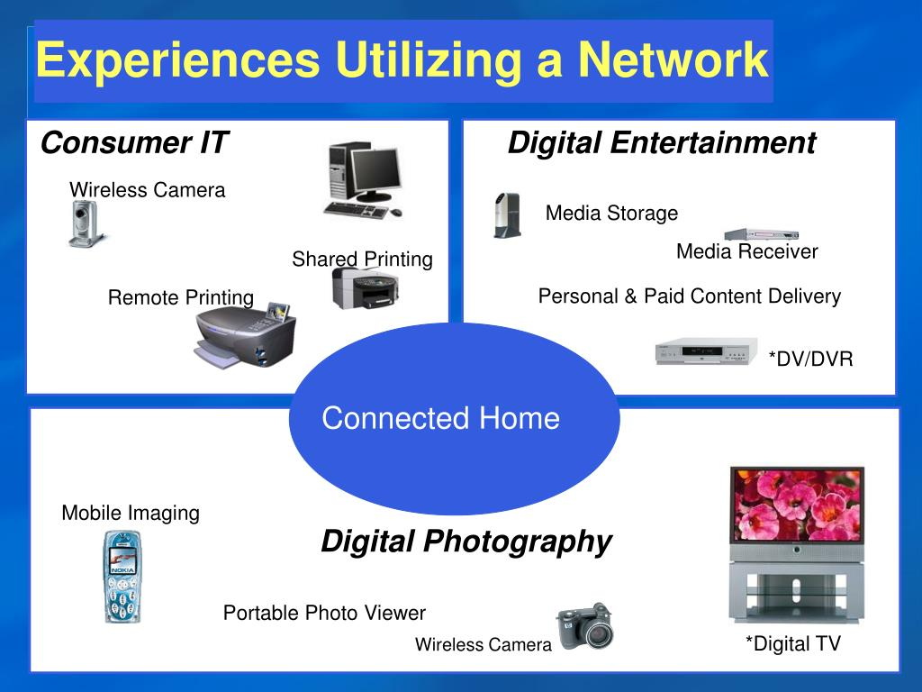 Experiences Utilizing a Network