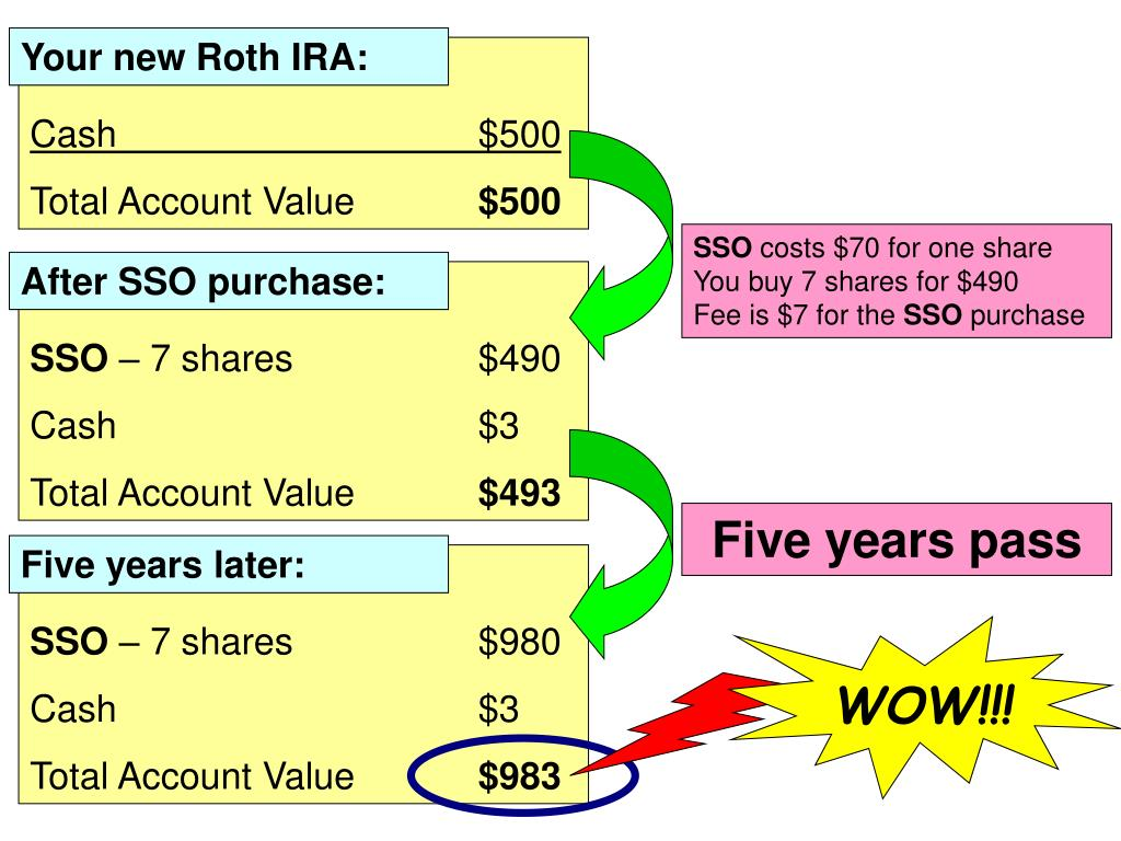 Your new Roth IRA:
