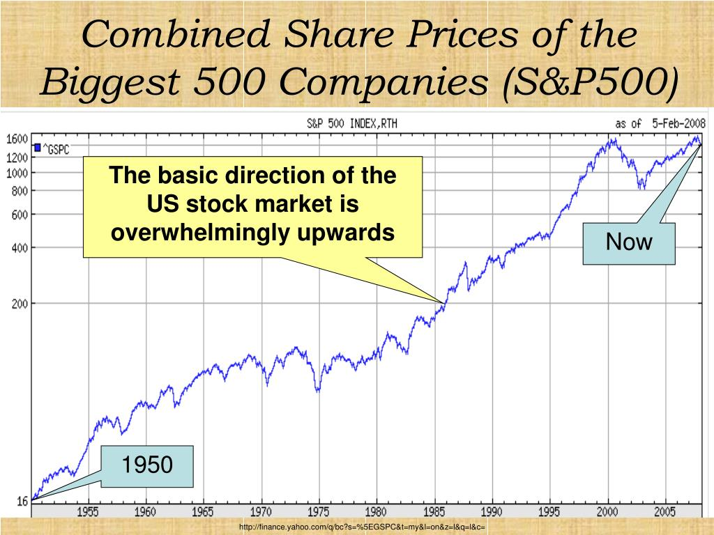 Combined Share Prices of the Biggest 500 Companies (S&P500)