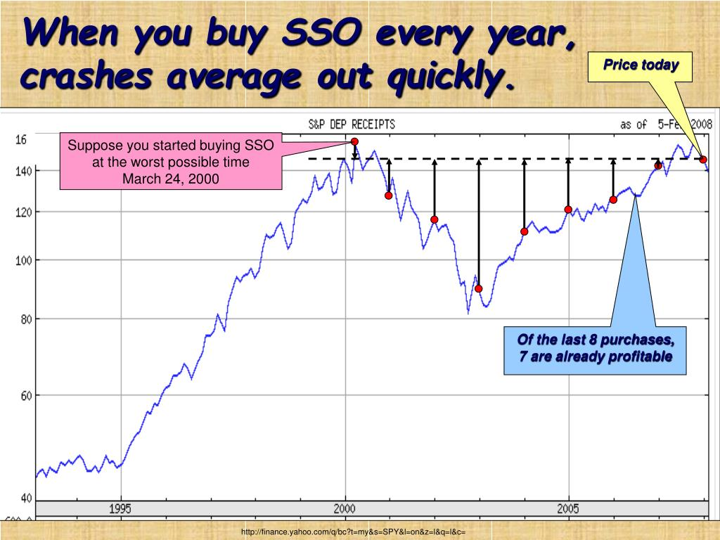 When you buy SSO every year, crashes average out quickly.