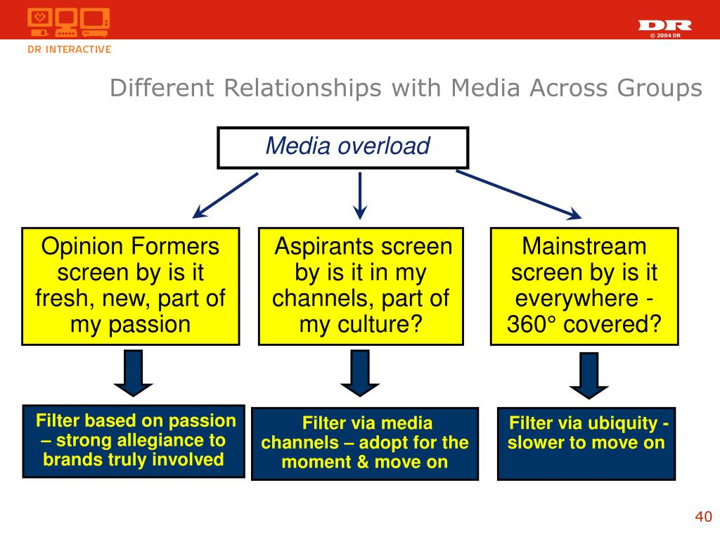 Aspirants screen by is it in my channels, part of my culture?
