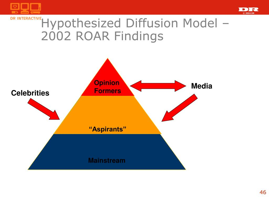 Hypothesized Diffusion Model – 2002 ROAR Findings