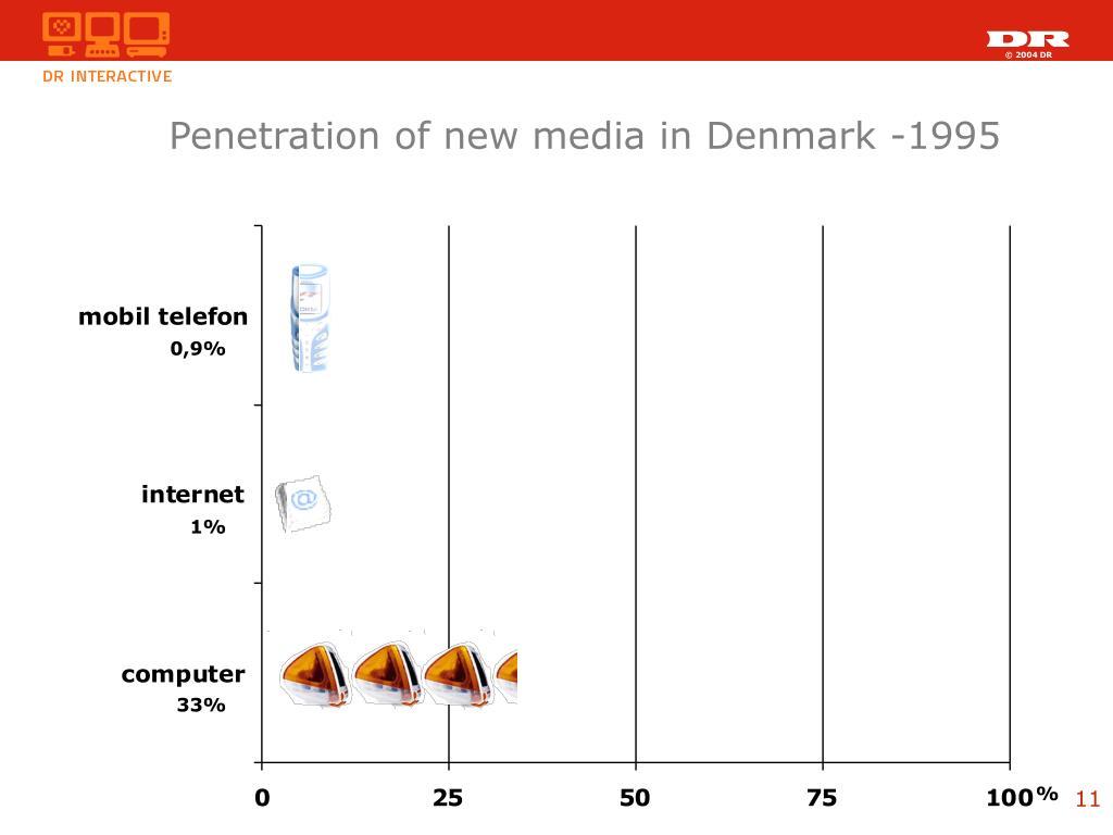 Penetration of new media in Denmark -1995