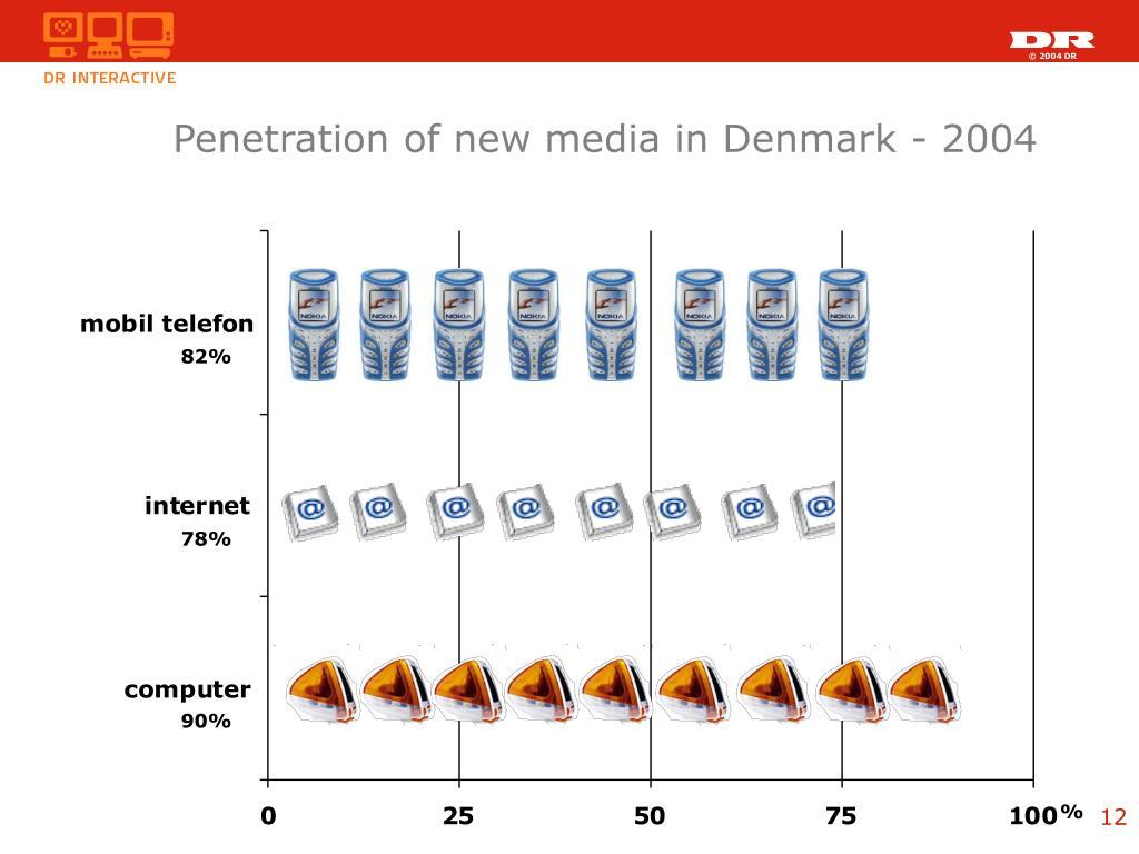 Penetration of new media in Denmark - 2004