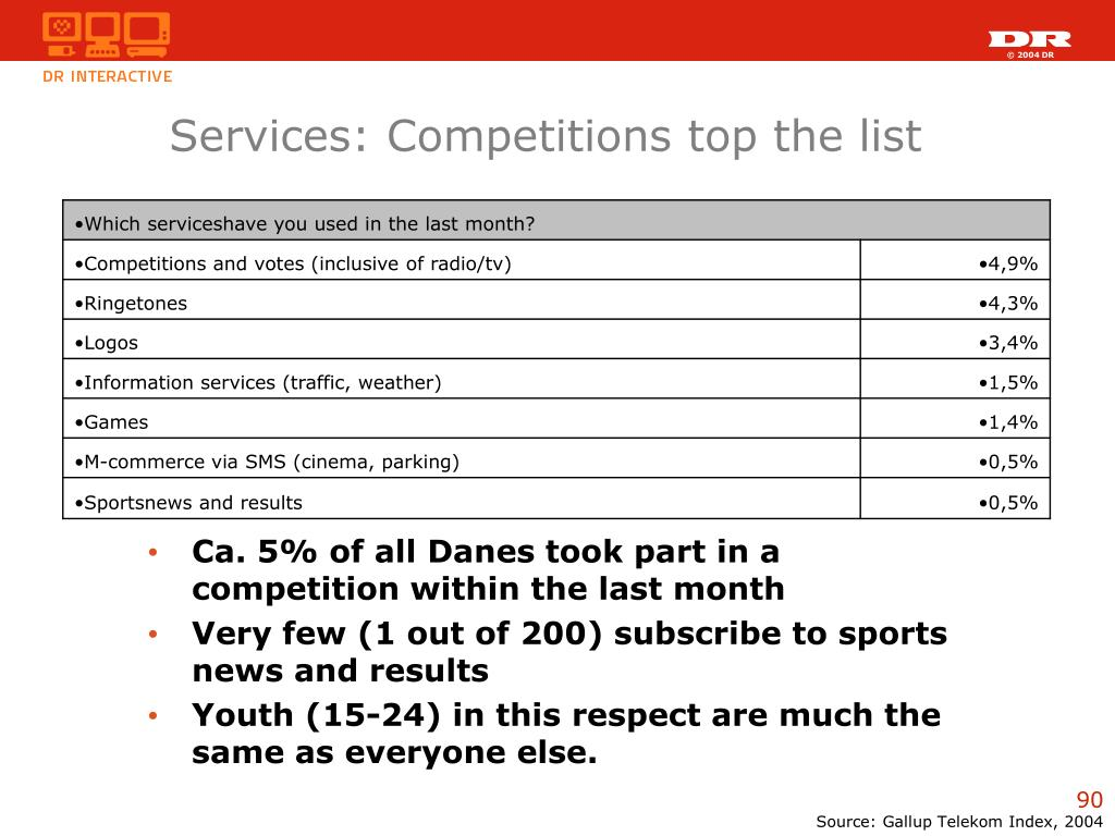 Services: Competitions top the list
