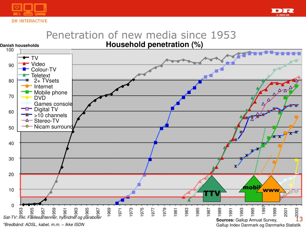 Household penetration (%)