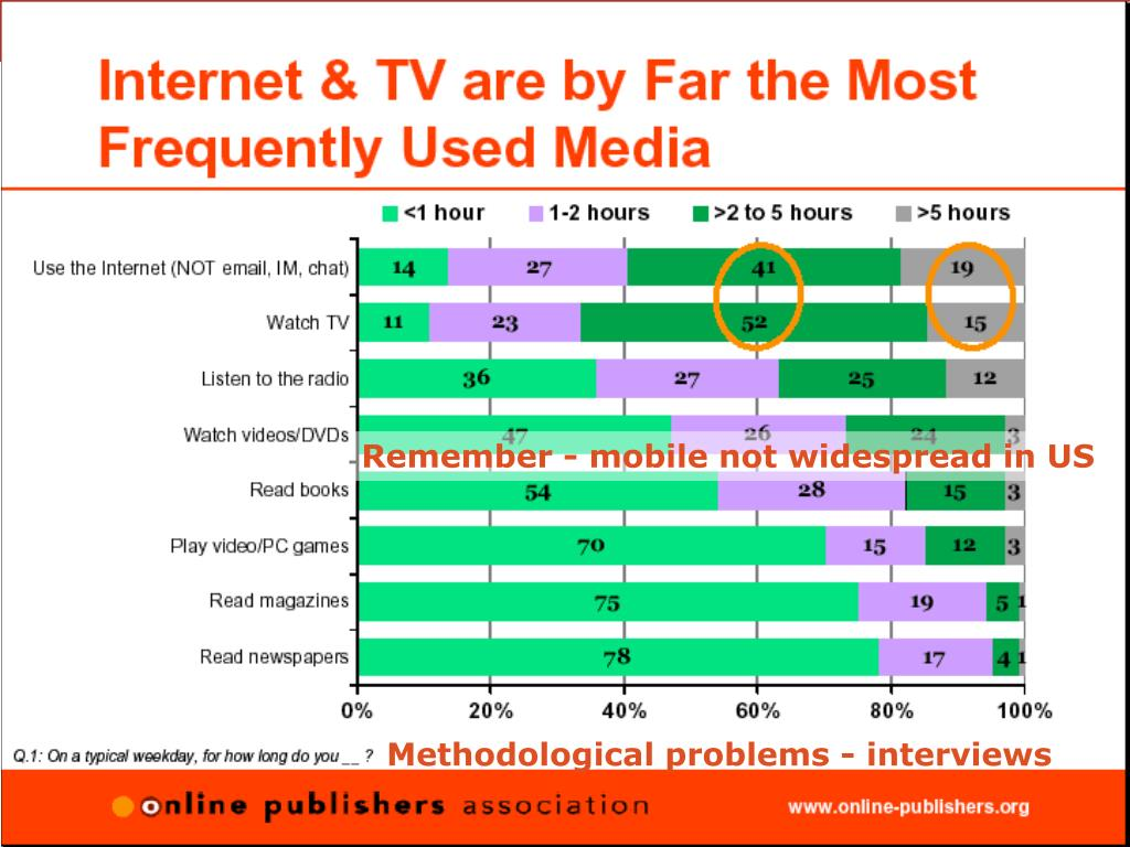 Remember - mobile not widespread in US
