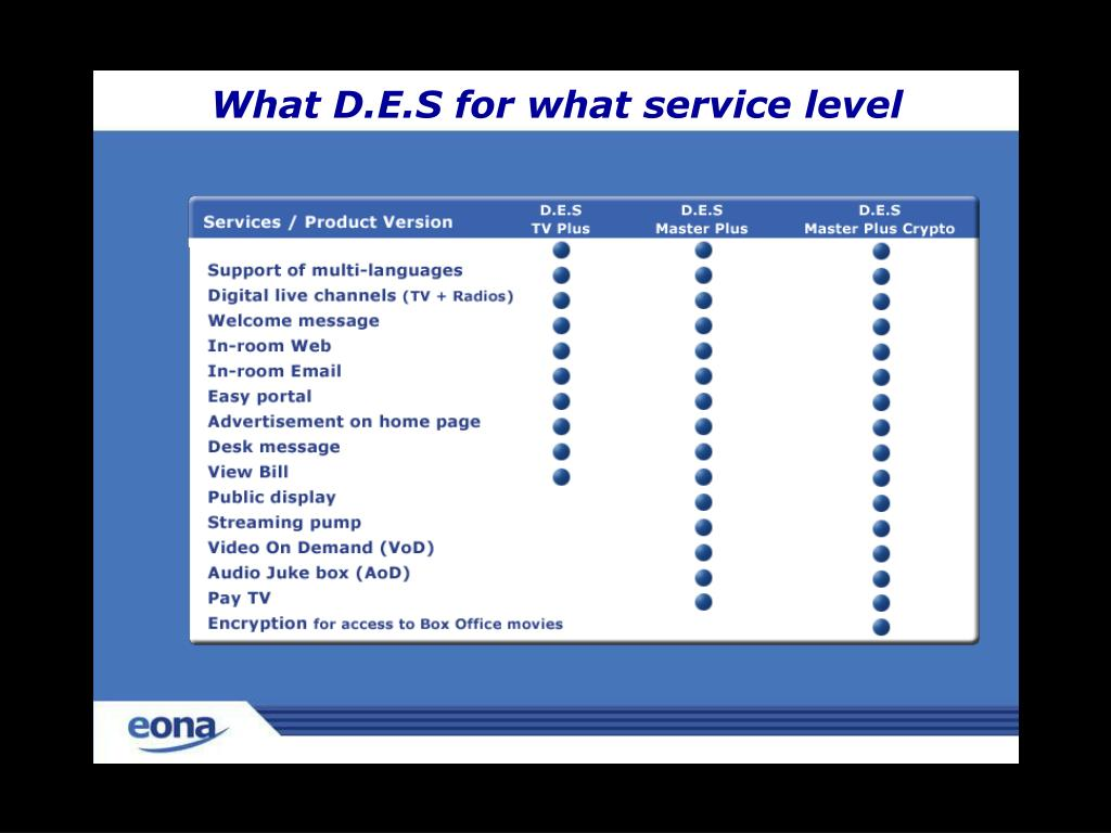 What D.E.S for what service level