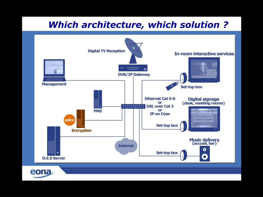 Which architecture, which solution ?