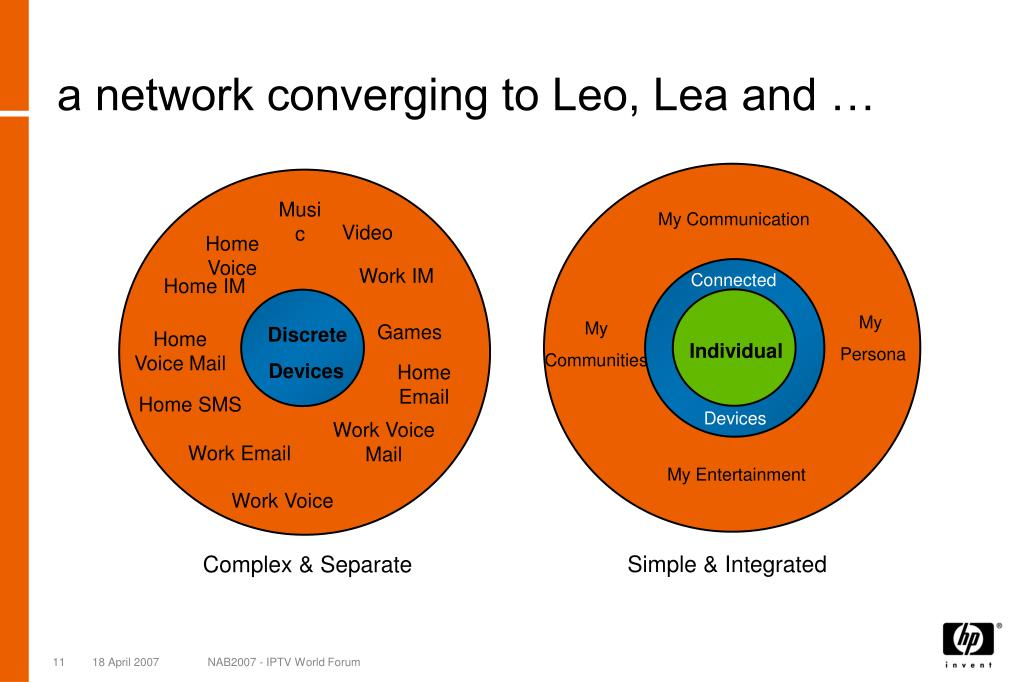 a network converging to Leo, Lea and …