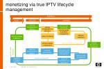 monetizing via true iptv lifecycle management