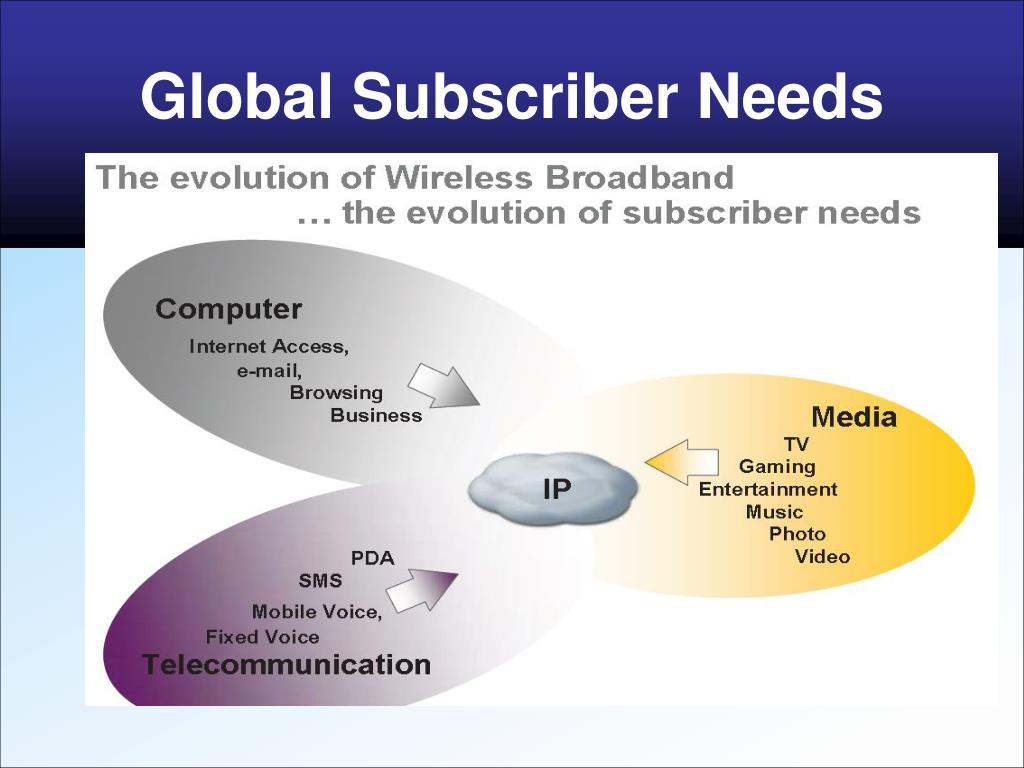 Global Subscriber Needs