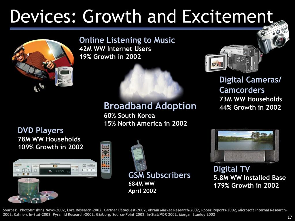 Devices: Growth and Excitement