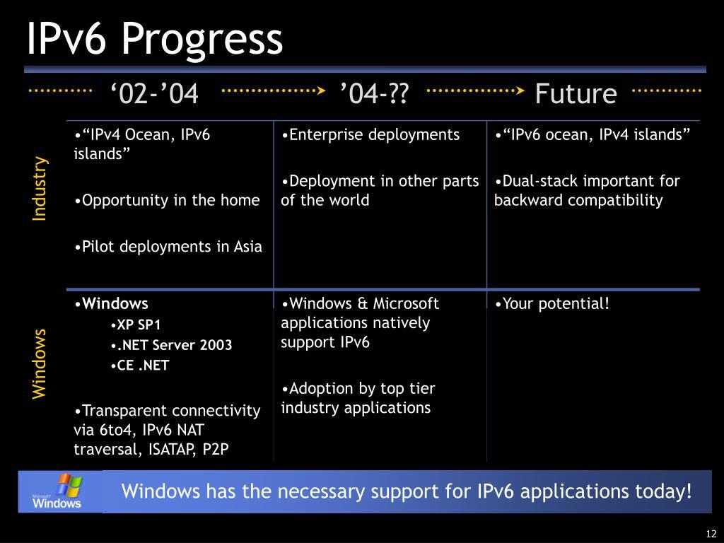 IPv6 Progress