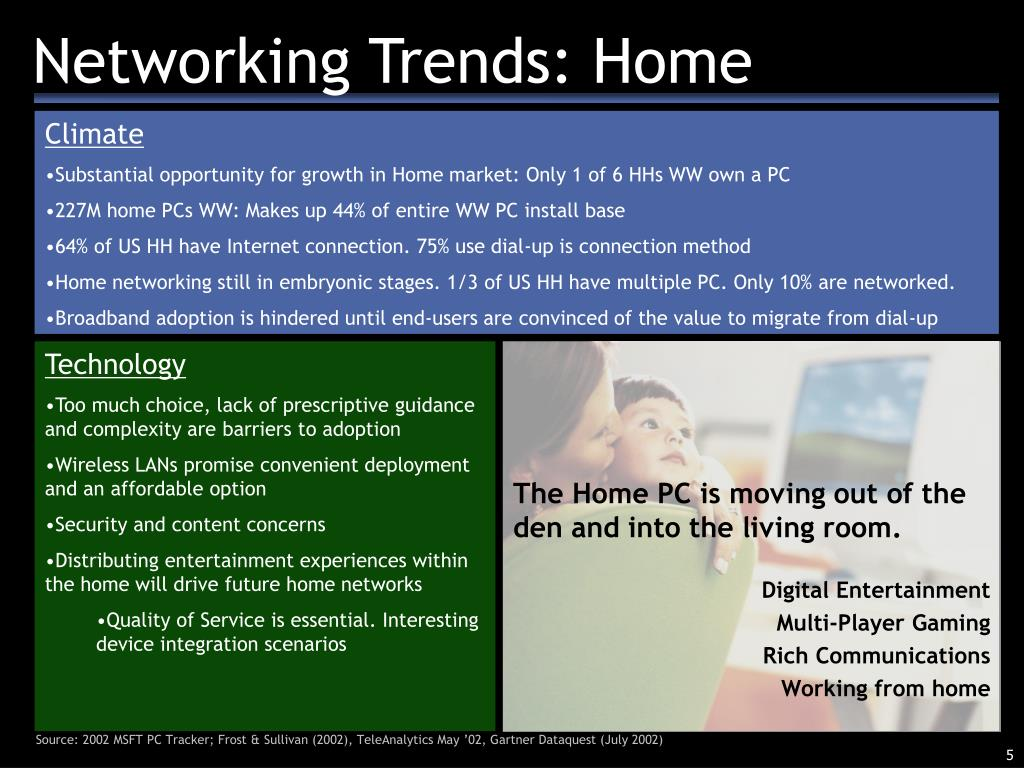 Networking Trends: Home