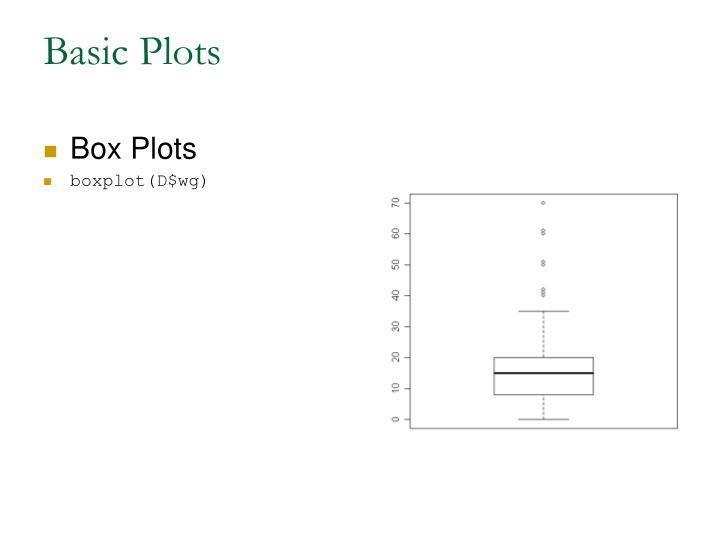 Basic Plots